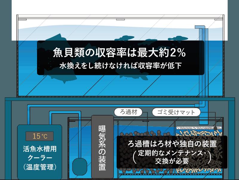 従来の水槽の図