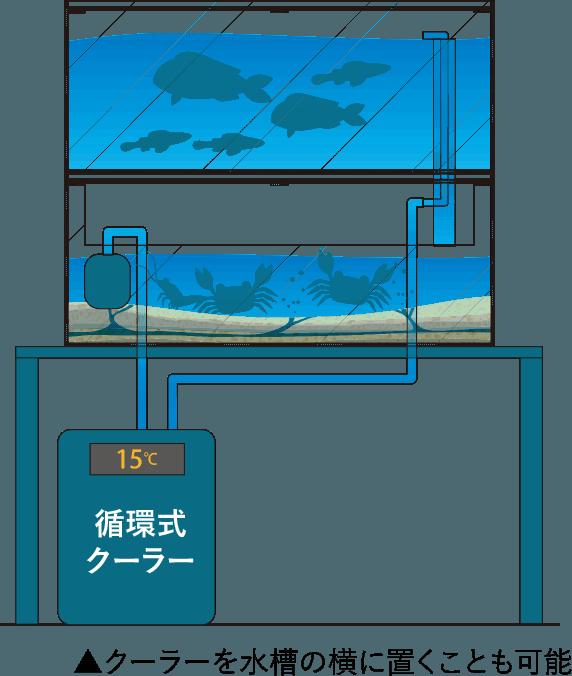 多段式水槽・その他循環式クーラー